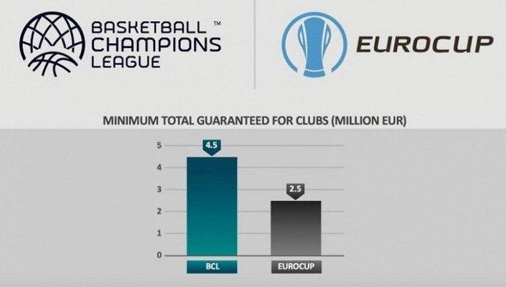 Οι οικονομικές διαφορές του Eurocup με το Champions League