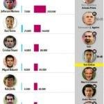 Χαμός με στημένο στην Primera - Εμπλέκεται ο Χουανφράν της ΑΕΚ