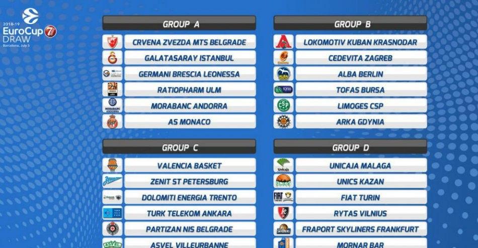 Οι όμιλοι του EuroCup