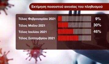 Σαρηγιάννης: «Τον προσεχή Νοέμβριο θα έχει επιτευχθεί η ανοσία της αγέλης» (VIDEO)