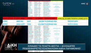Χιλιάδες τα πλαστά δελτία – Αλλοδαποί ποδοσφαιριστές εξασφάλισαν άδεια παραμονής (VIDEO)