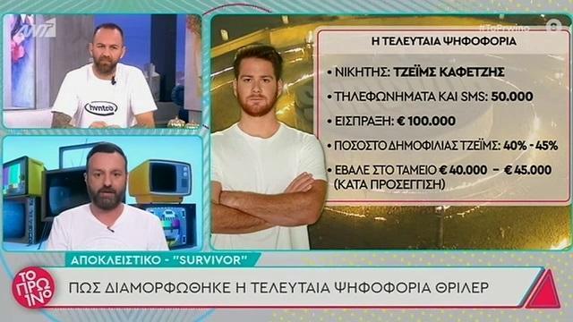 Survivor: Αυτός ήταν ο δημοφιλέστερος παίκτης της χθεσινής ψηφοφορίας (VIDEO)