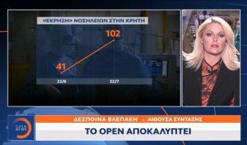 Κορωνοϊός-Κρήτη: Το 150% αγγίζει η αύξηση στις νοσηλείες σε ένα μήνα (VIDEO)