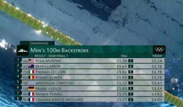 Ολυμπιακοί Αγώνες: Eμεινε εκτός τελικού στα 100μ. ύπτιο ο Χρήστου (VIDEO)