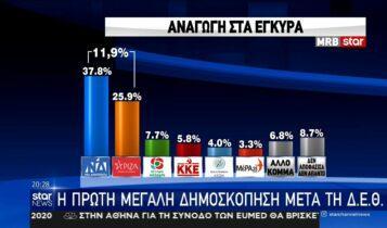 Στο 11,9% το προβάδισμα της Νέας Δημοκρατίας στην πρώτη δημοσκόπηση μετά την ΔΕΘ
